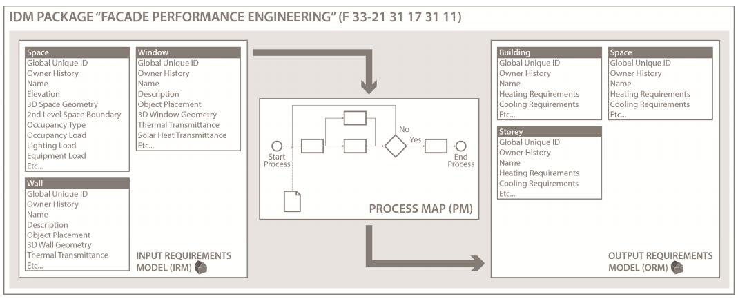 IDM_process